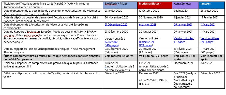 Éclairage sur les données publiques européennes des AMM conditionnelles pour les 4 vaccins COVID-19 (30 Mars 2021)